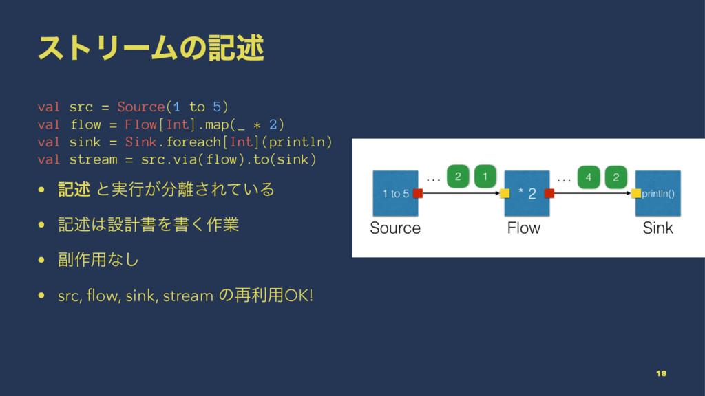 ετϦʔϜͷهड़ val src = Source(1 to 5) val flow = Fl...