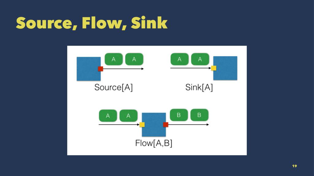 Source, Flow, Sink 19