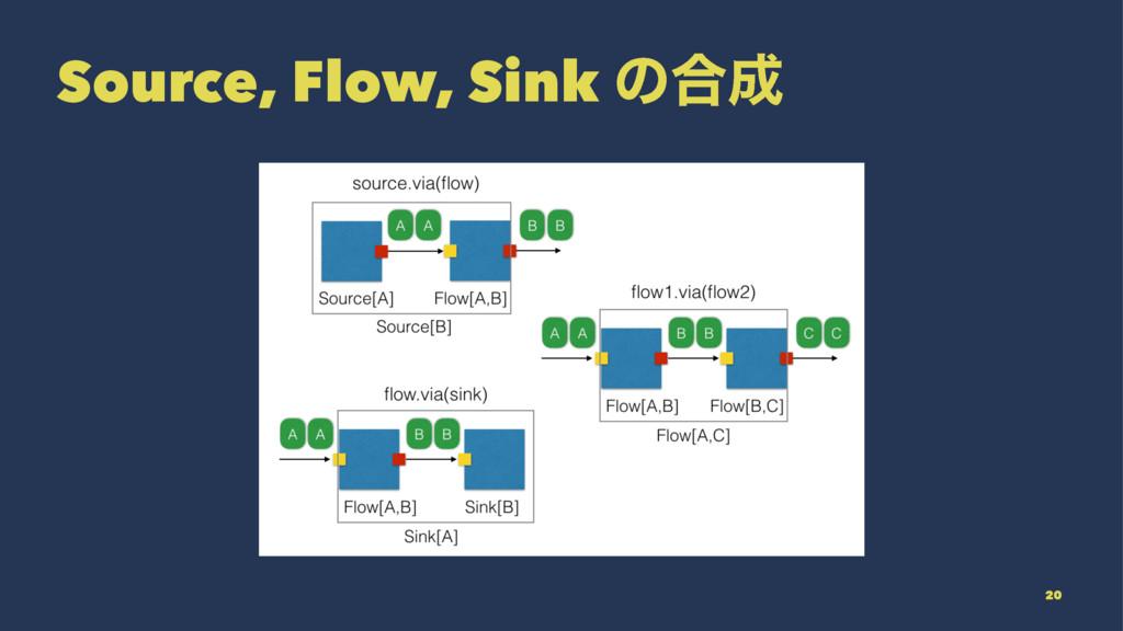 Source, Flow, Sink ͷ߹ 20