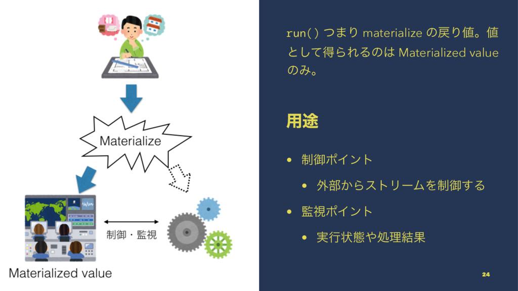 run() ͭ·Γ materialize ͷΓɻ ͱͯ͠ಘΒΕΔͷ Material...