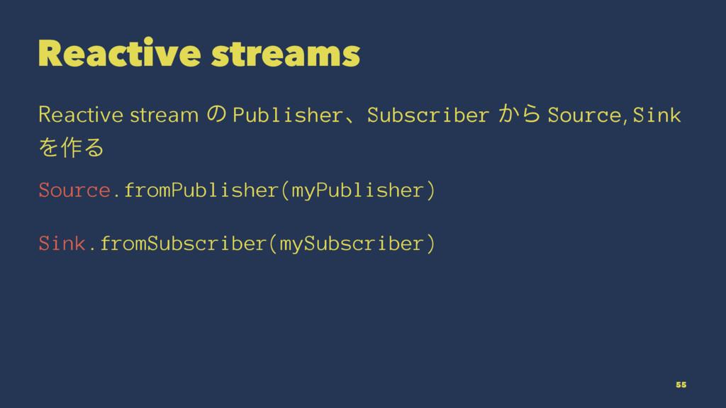 Reactive streams Reactive stream ͷ PublisherɺSu...