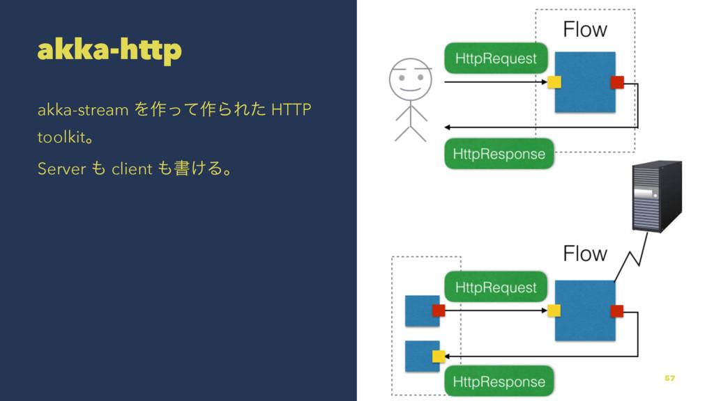akka-http akka-stream Λ࡞ͬͯ࡞ΒΕͨ HTTP toolkitɻ Se...