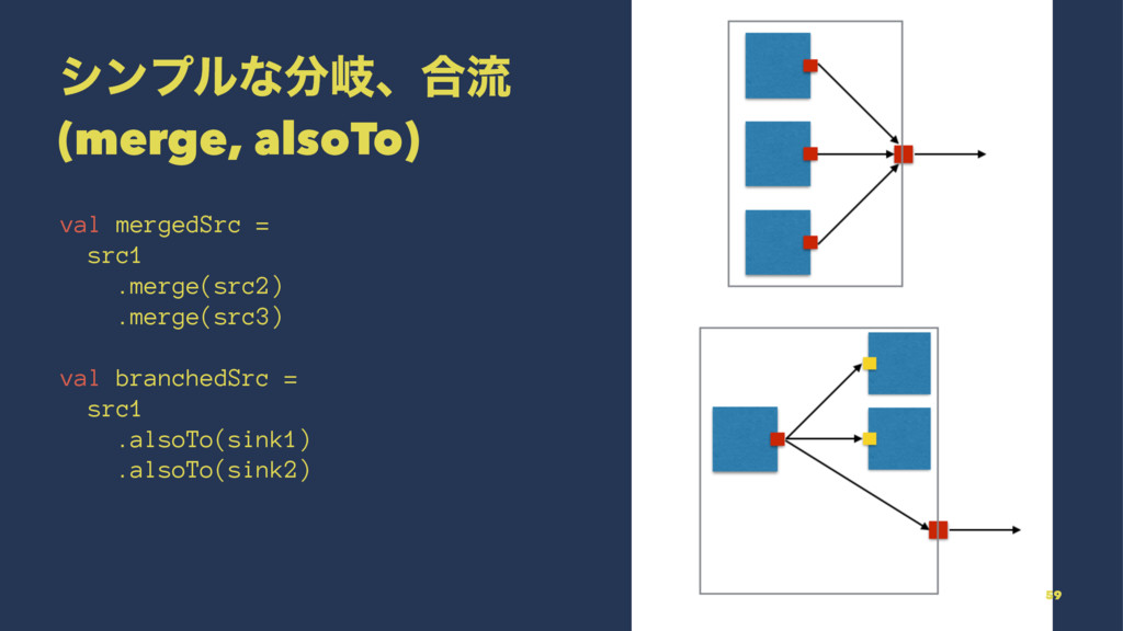 γϯϓϧͳذɺ߹ྲྀ (merge, alsoTo) val mergedSrc = src1...