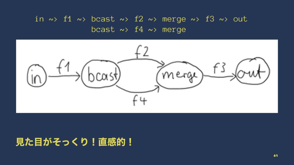 in ~> f1 ~> bcast ~> f2 ~> merge ~> f3 ~> out b...