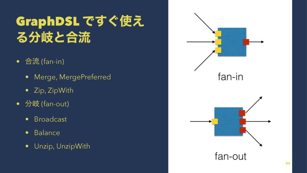 GraphDSL Ͱ͙͑͢ Δذͱ߹ྲྀ • ߹ྲྀ (fan-in) • Merge, Me...