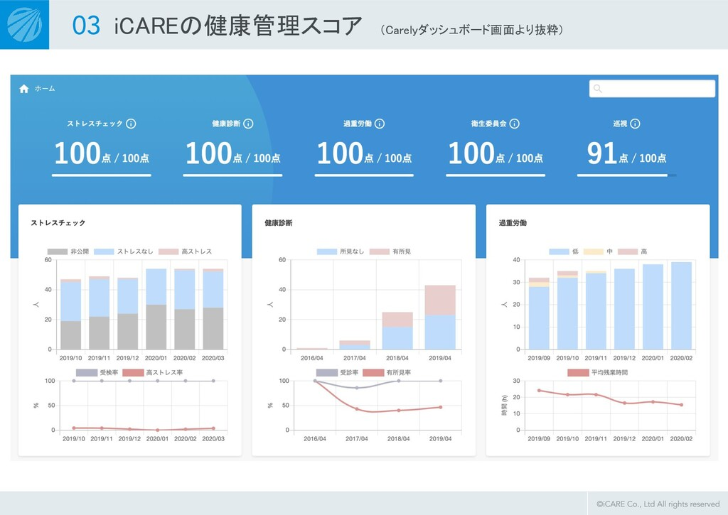 iCAREの健康管理スコア (Carelyダッシュボード画面より抜粋)