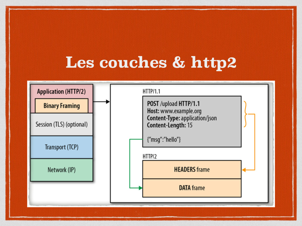 Les couches & http2