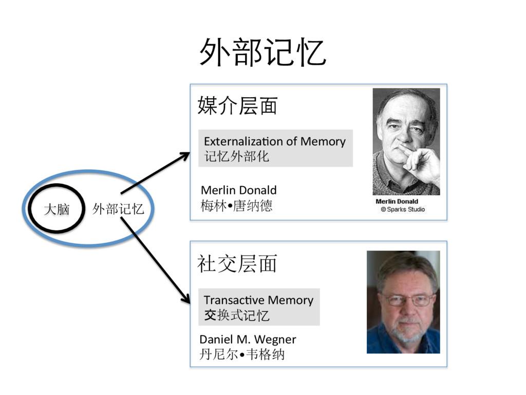 外部记忆  大脑  外部记忆  Transac[ve Memory...