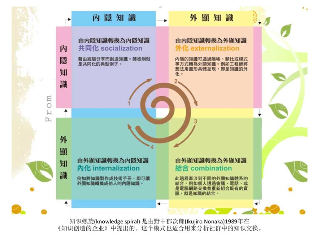 知识螺旋(knowledge spiral) 是由野中郁次郎(Ikujiro ...