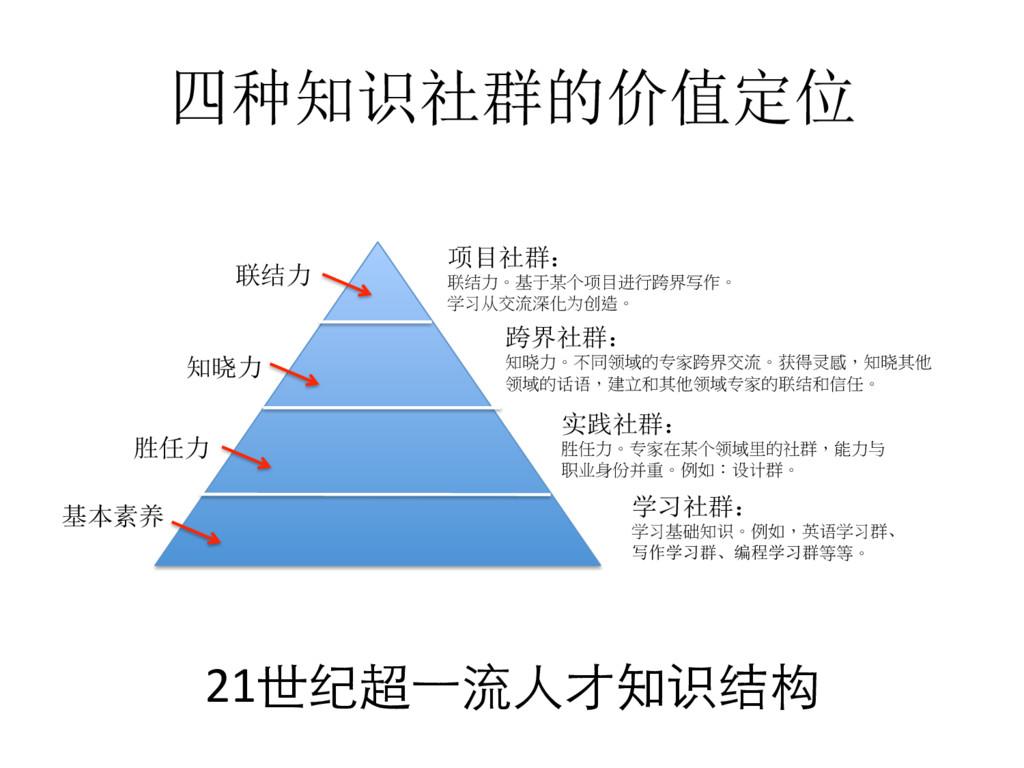 四种知识社群的价值定位  联结力  知晓力  胜任力  21世纪超⼀一...