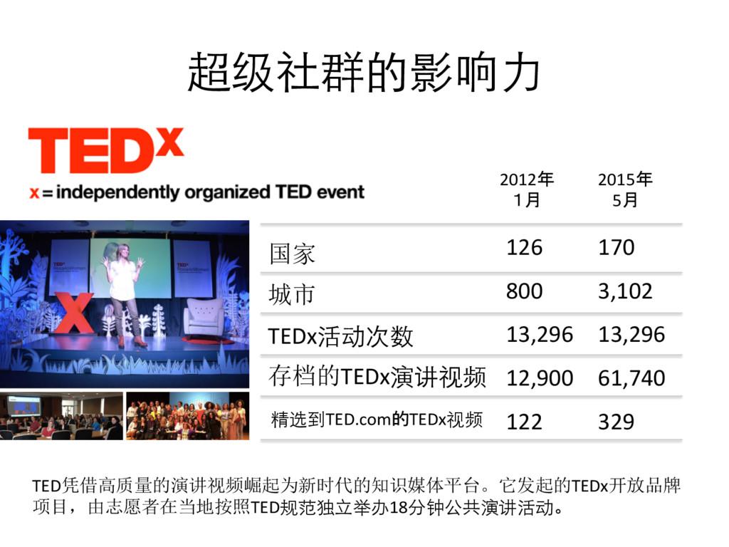 超级社群的影响⼒力  TED凭借高质量的演讲视频崛起为新时代的知识媒体平台。它发起的TE...