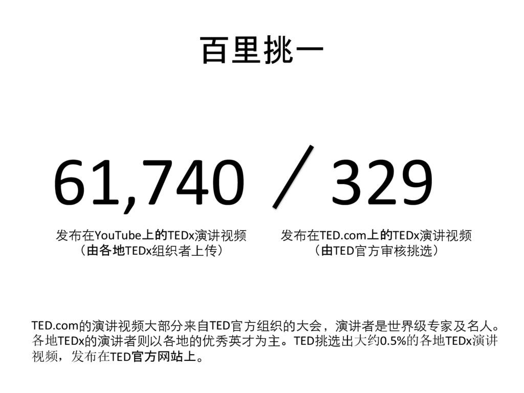 百里挑一  61,740  329  发布在YouTube上的TEDx演讲视...