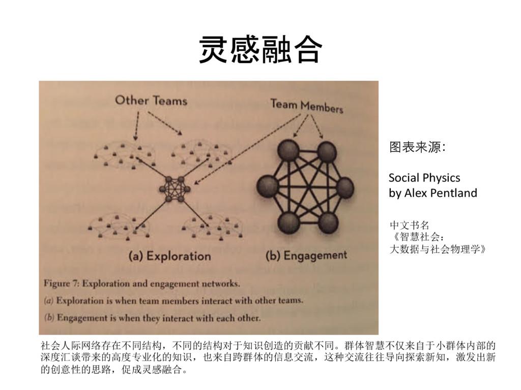 灵感融合  社会人际网络存在不同结构,不同的结构对于知识创造的贡献不同。群体智慧不仅来自...