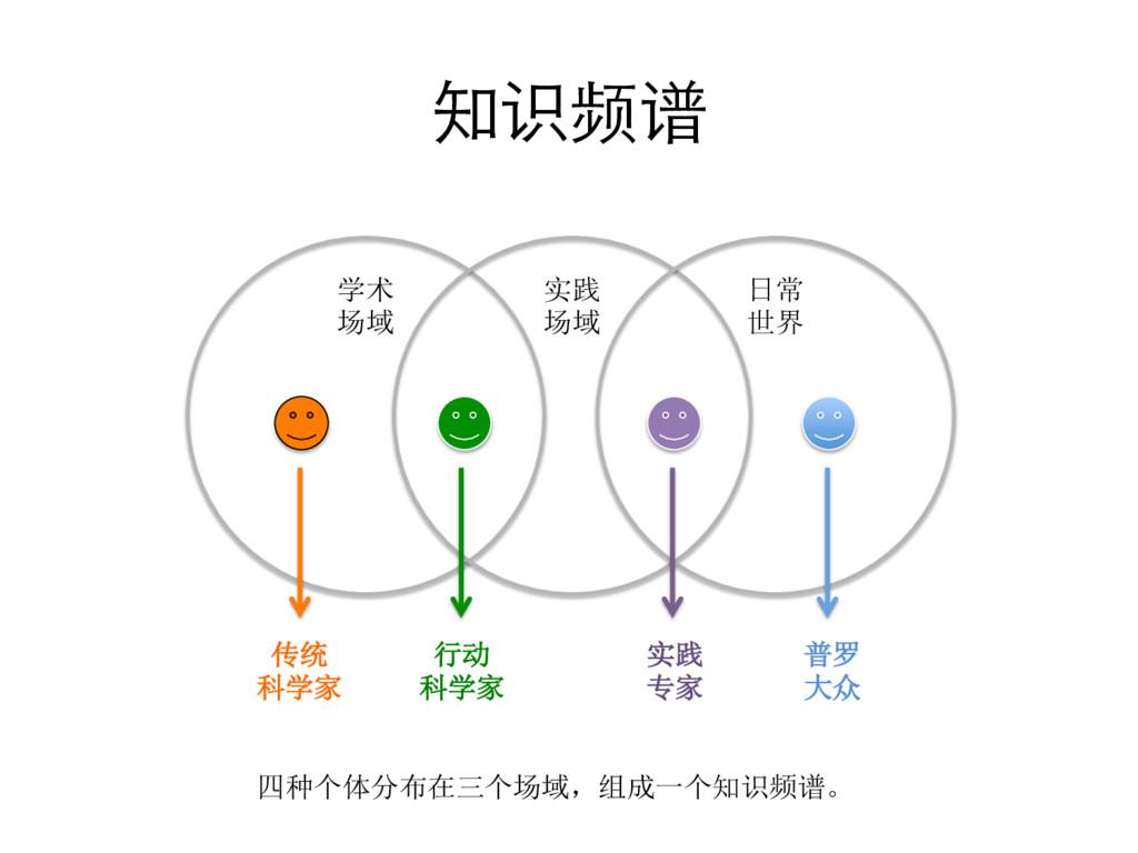 知识频谱  学术  场域  实践  场域  日常  世界...