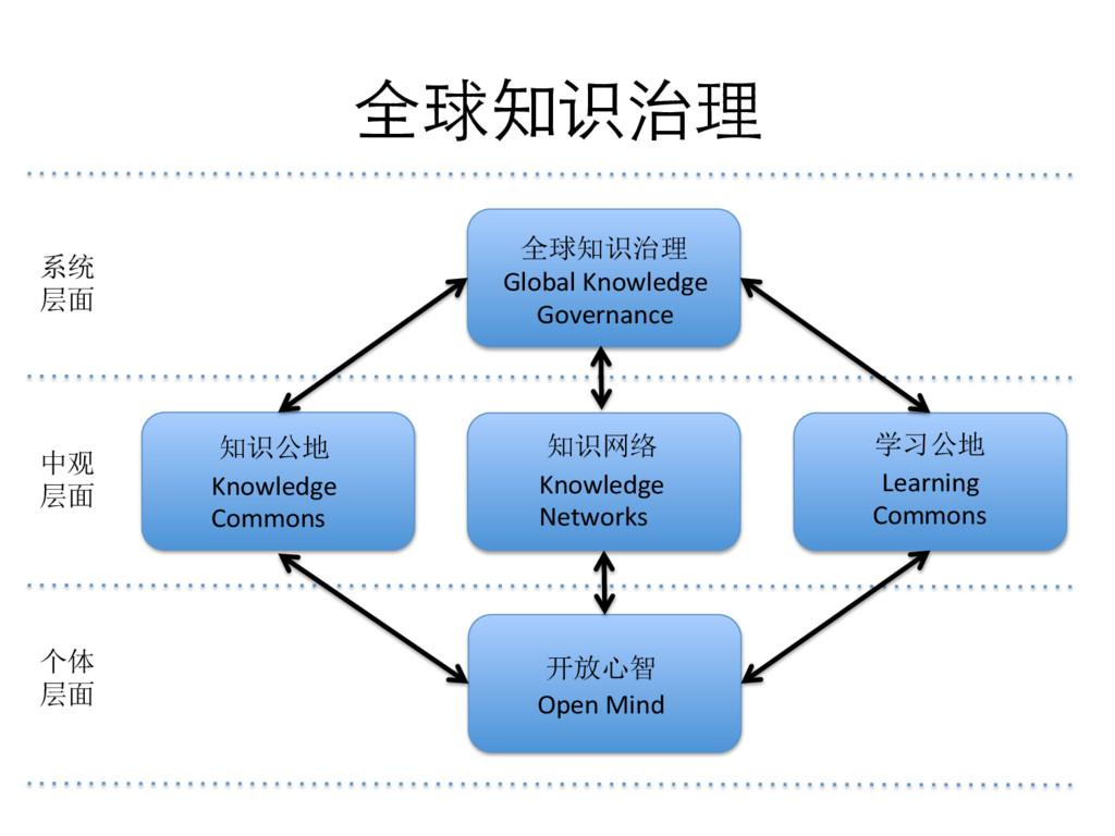全球知识治理  Knowledge   Commons  Open...