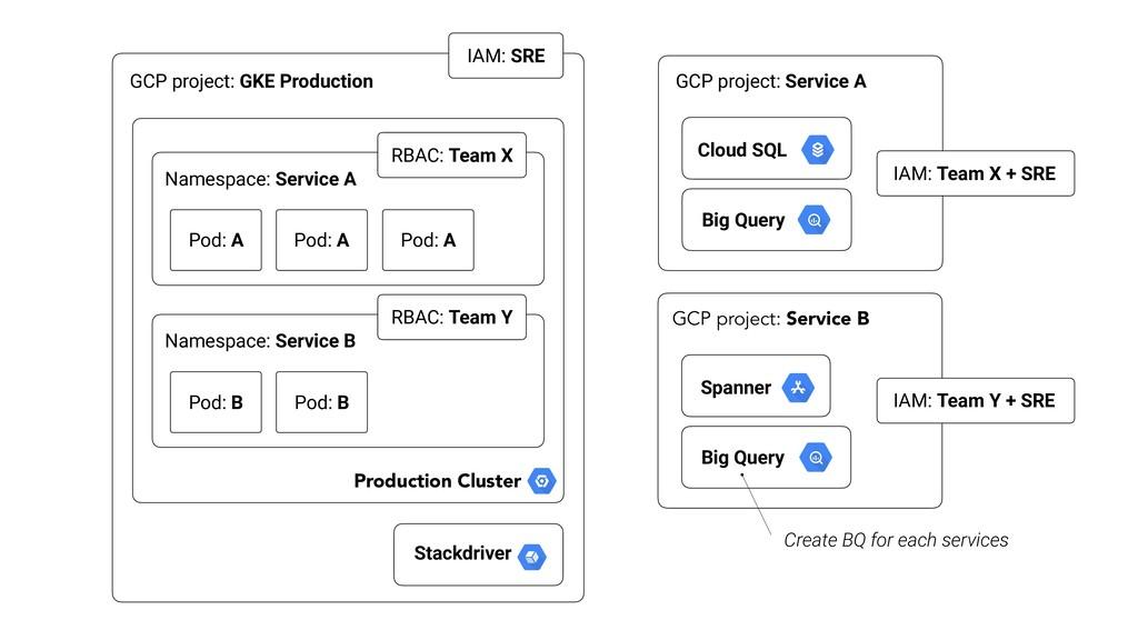IAM: SRE Namespace: Service A RBAC: Team X Pod:...