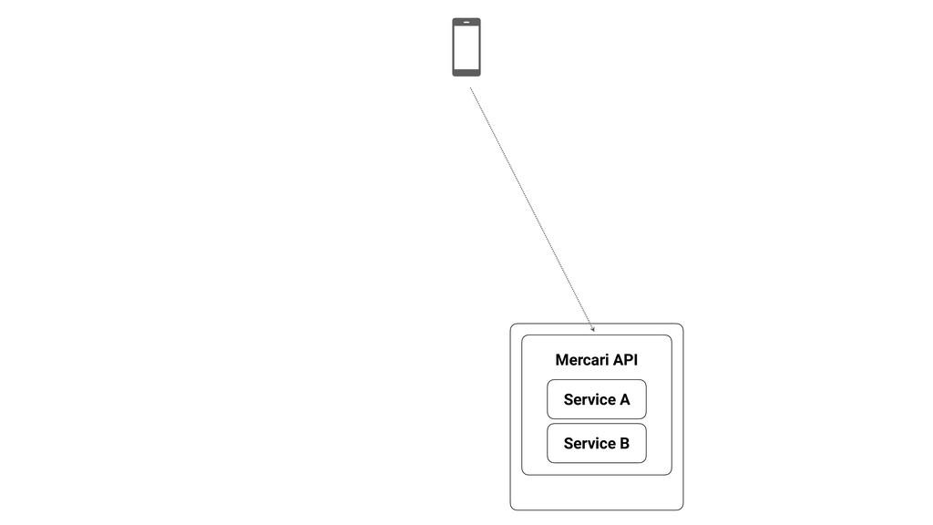 Service A Service B Mercari API