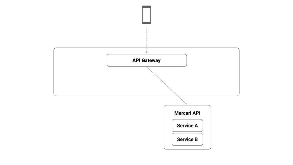 API Gateway Service A Service B Mercari API