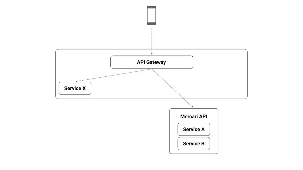 API Gateway Service A Service B Service X Merca...