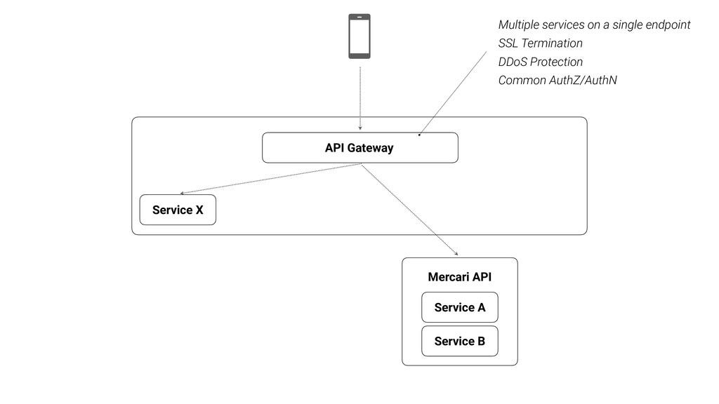 API Gateway Service A Service B Service X Multi...