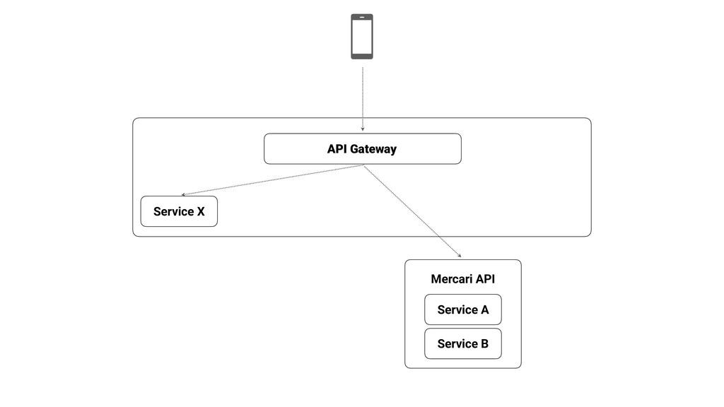 Mercari API API Gateway Service A Service B Ser...