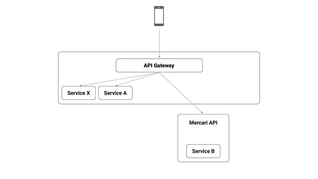 Mercari API API Gateway Service B Service X Ser...