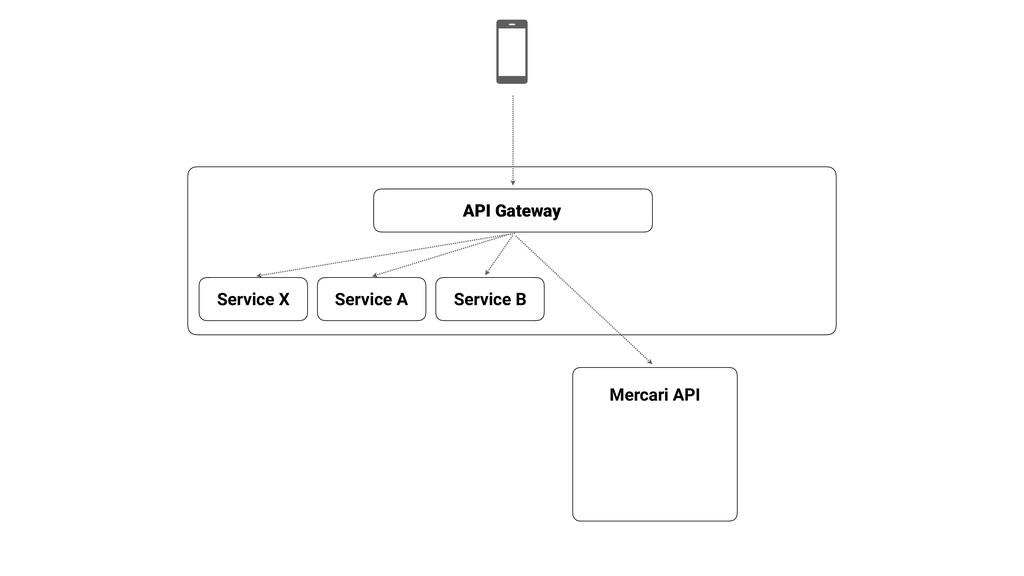 Mercari API API Gateway Service X Service A Ser...