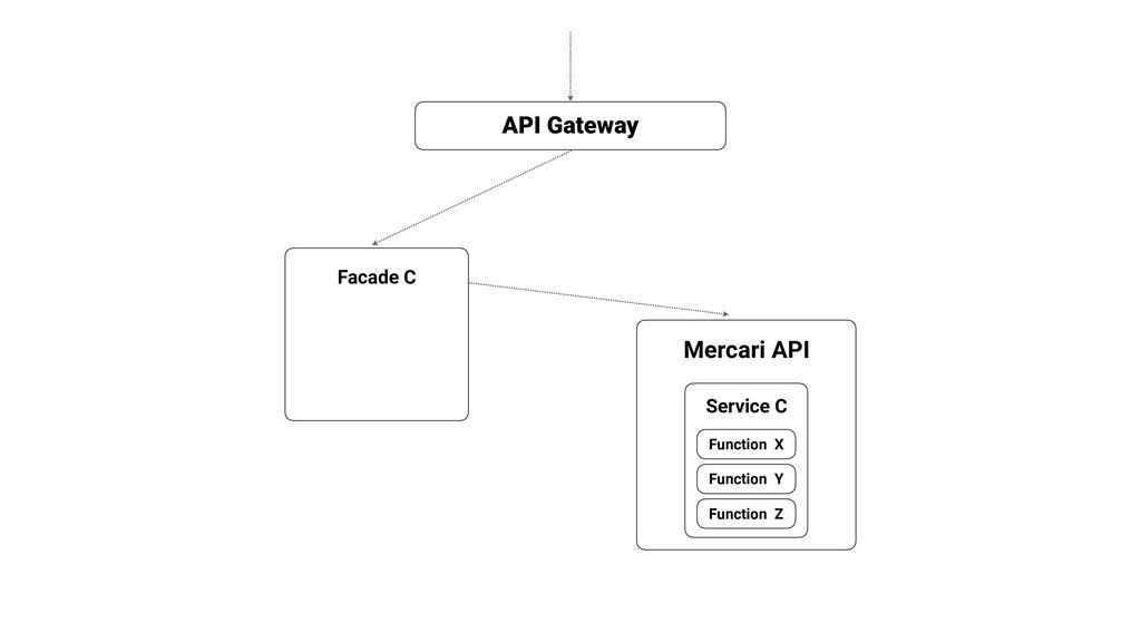 Mercari API API Gateway Function X Facade C Fun...