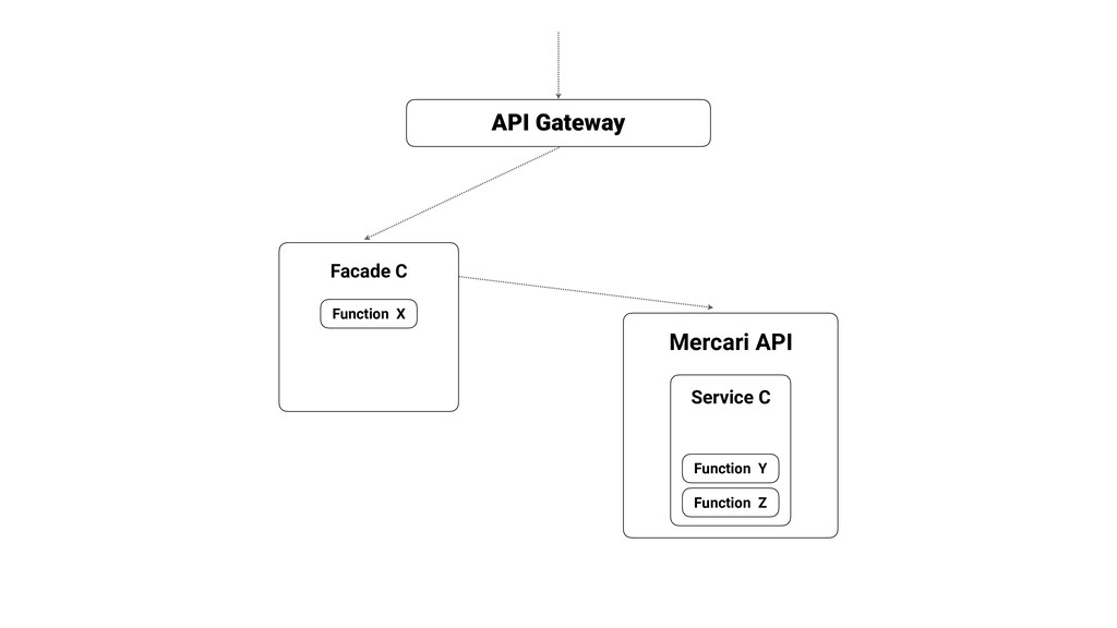 Mercari API API Gateway Facade C Function Y Fun...