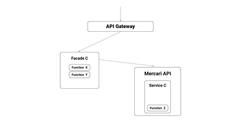 Mercari API API Gateway Facade C Function Z Ser...