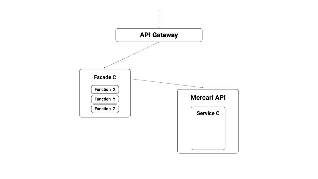 Mercari API API Gateway Facade C Service C Func...
