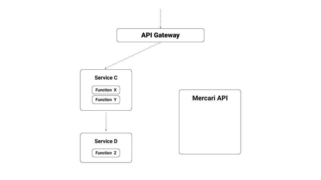 Mercari API API Gateway Service C Function X Fu...