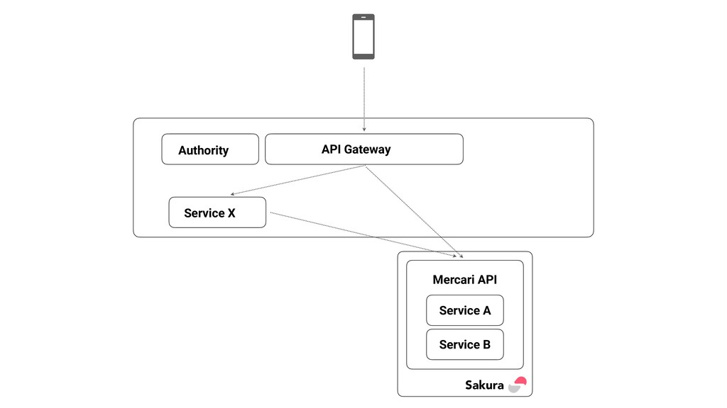 API Gateway Authority Service A Service B Sakur...