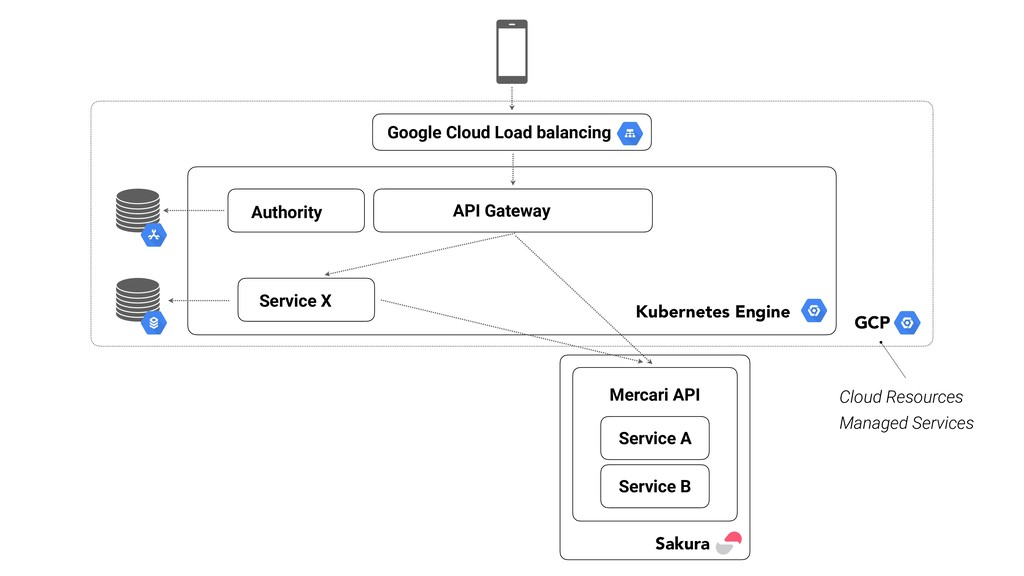 API Gateway Google Cloud Load balancing Authori...