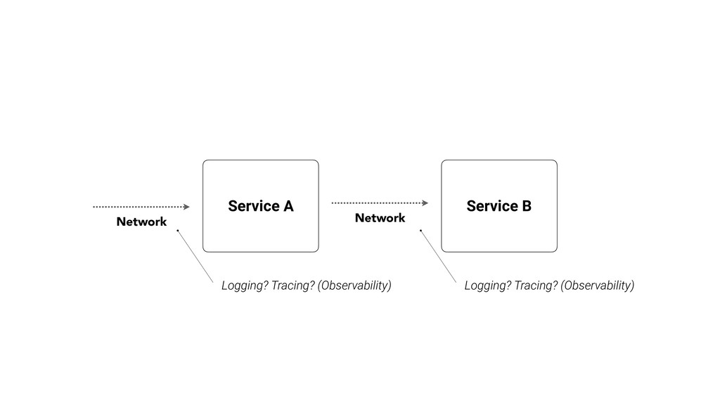 Service A Service B Network Logging? Tracing? (...