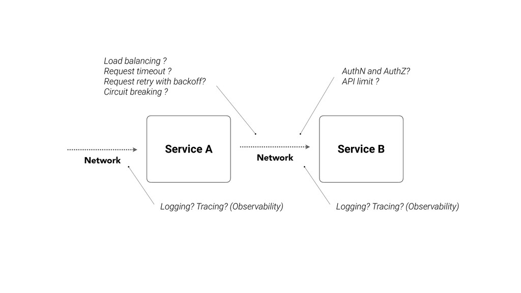 Service A Service B Network AuthN and AuthZ? AP...