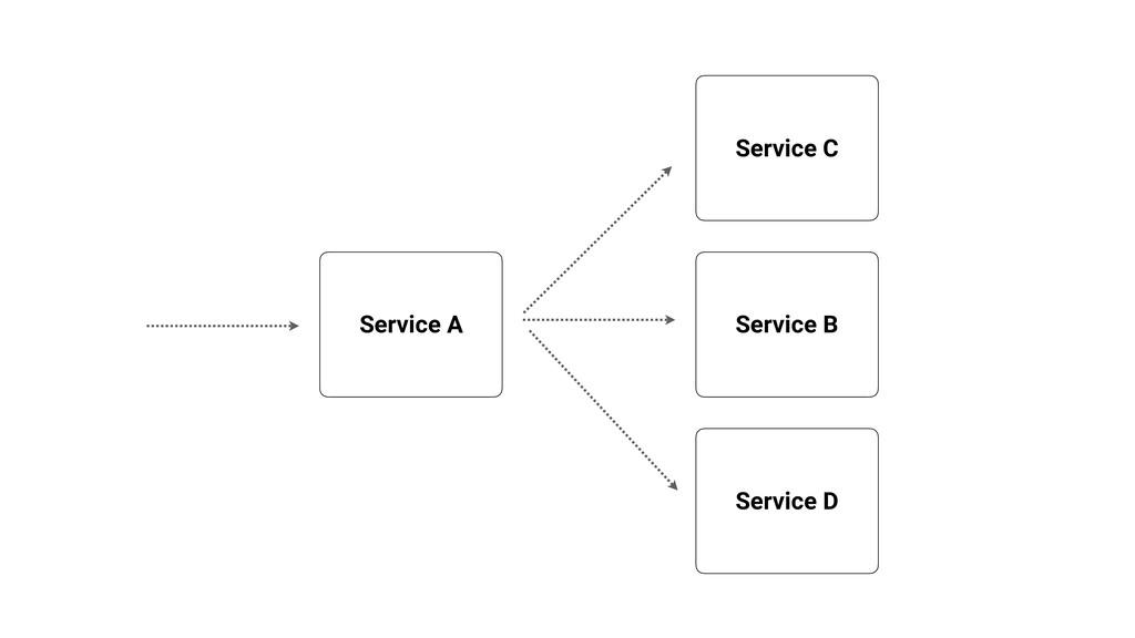 Service A Service B Service C Service D