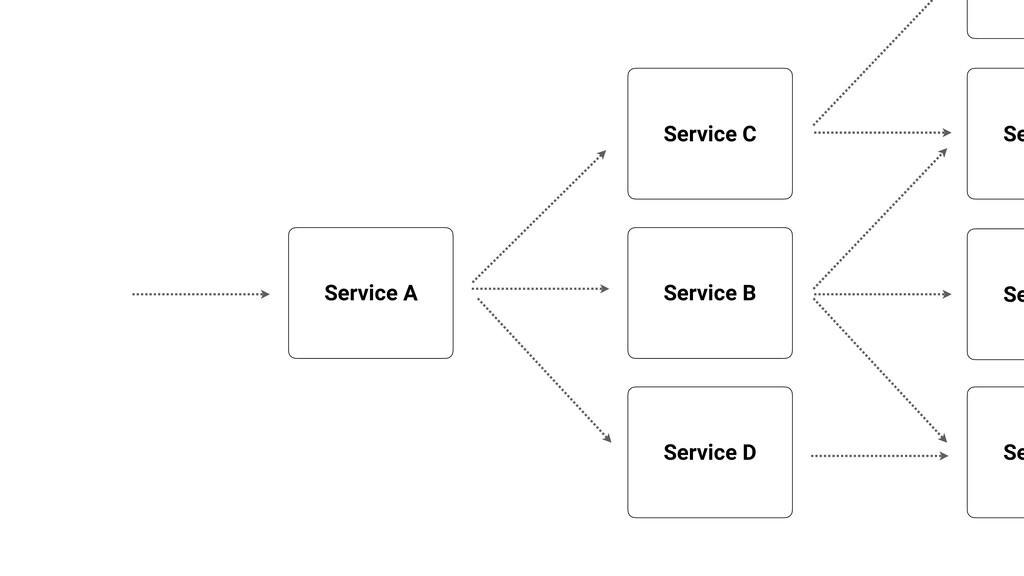 Service A Service B Service C Service D Se Se Se