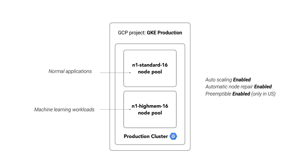 GCP project: GKE Production Production Cluster ...