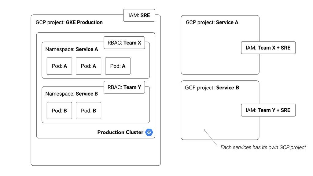 GCP project: GKE Production IAM: SRE Namespace:...
