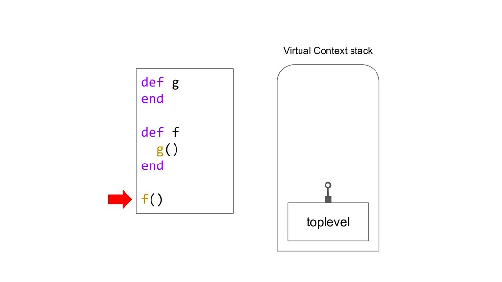 def g end def f g() end f() toplevel Virtual Co...