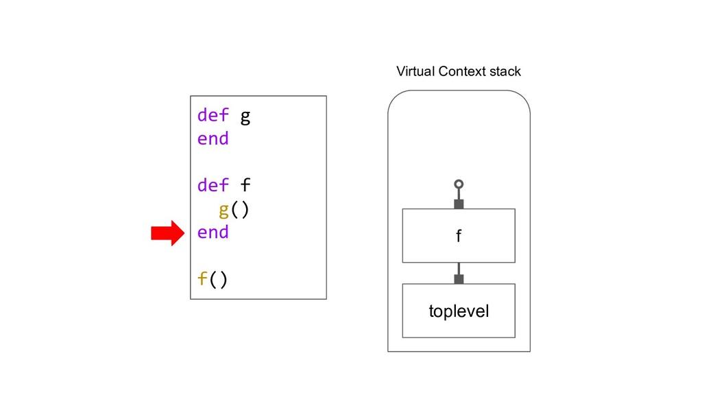 def g end def f g() end f() toplevel f Virtual ...