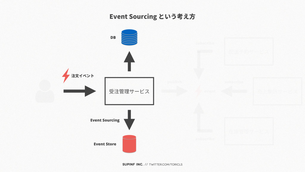 SUPINF Inc. // twitter.com/toricls 受注管理サービス pub...