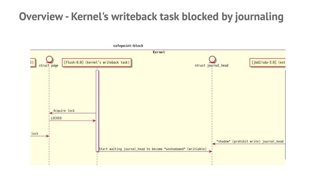Overview - Kernel's writeback task blocked by j...