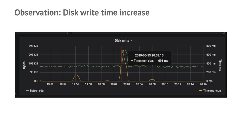 Observation: Disk write time increase