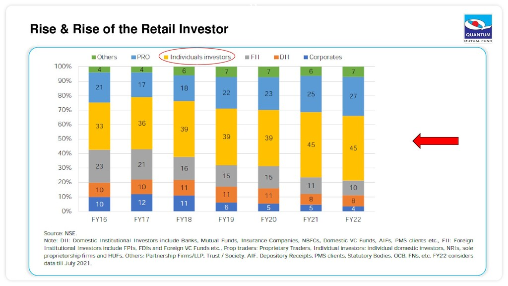 11 Rise & Rise of the Retail Investor