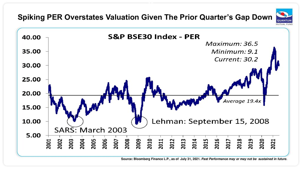 12 Spiking PER Overstates Valuation Given The P...