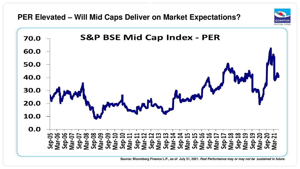 13 PER Elevated – Will Mid Caps Deliver on Mark...