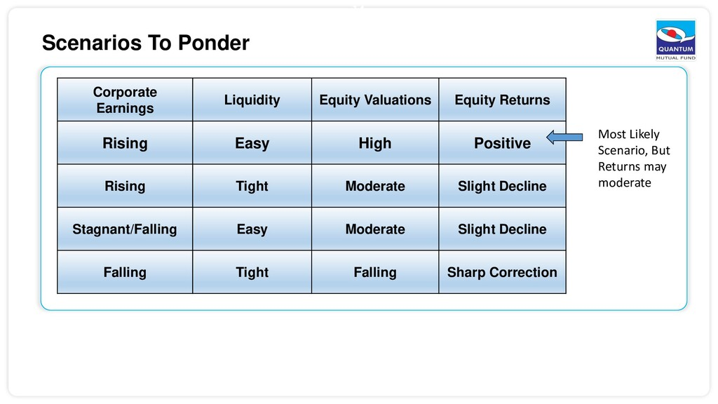 14 Scenarios To Ponder Corporate Earnings Liqui...