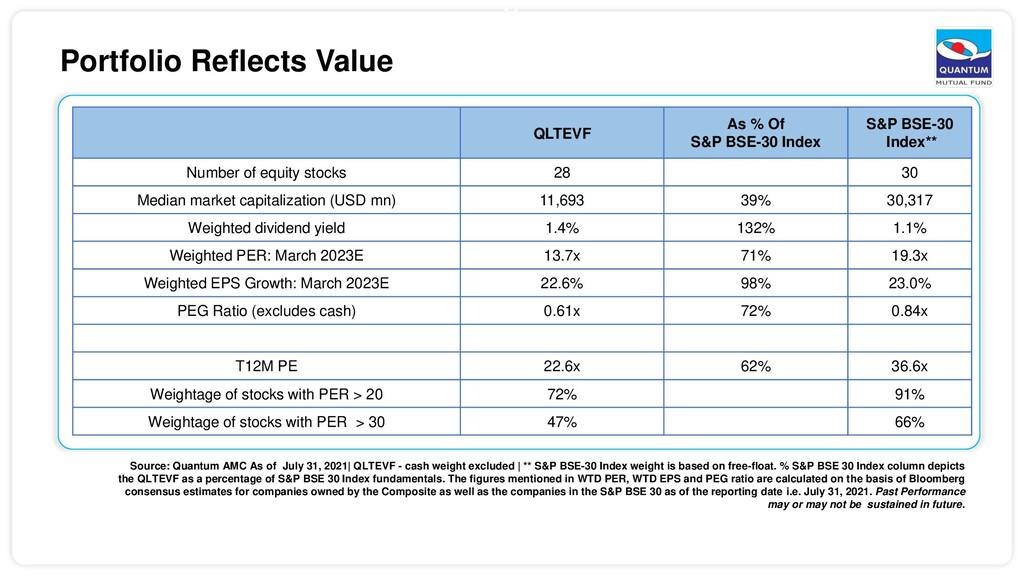 16 Portfolio Reflects Value QLTEVF As % Of S&P ...